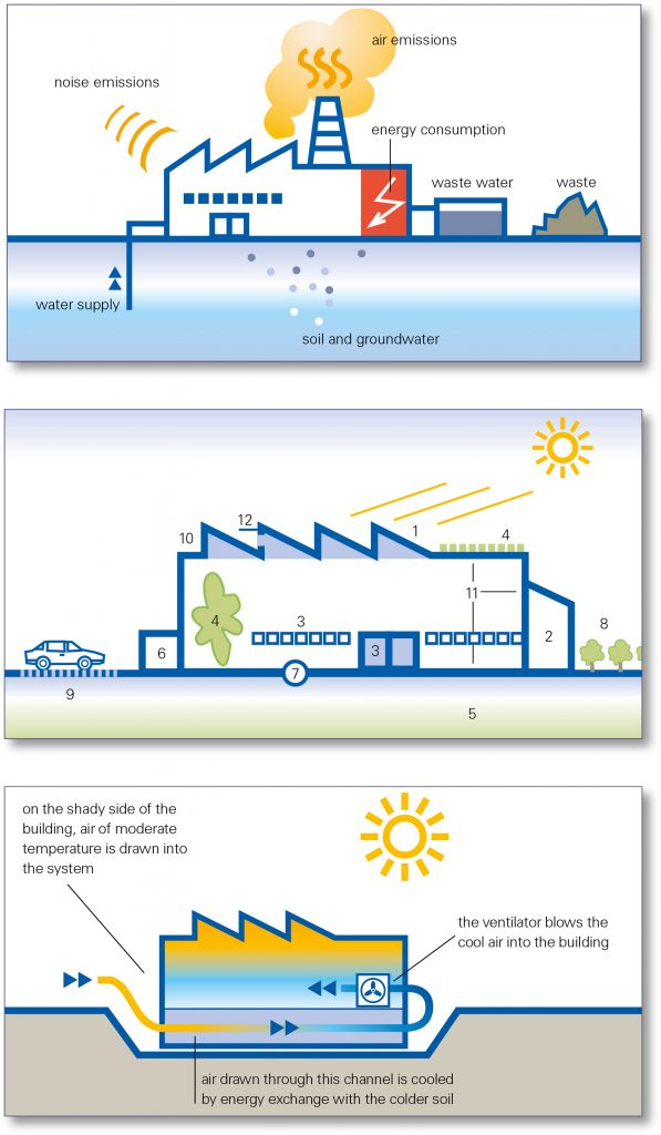 Infografiken zum Thema Umwelt